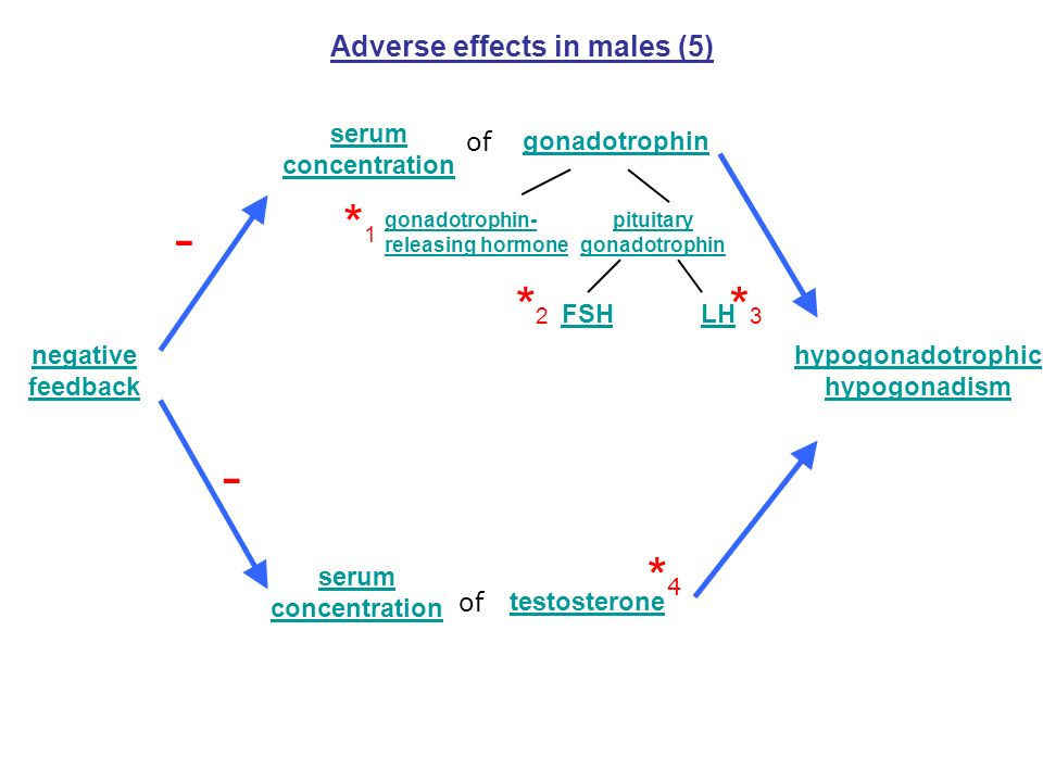 Adverse effects in males (5)