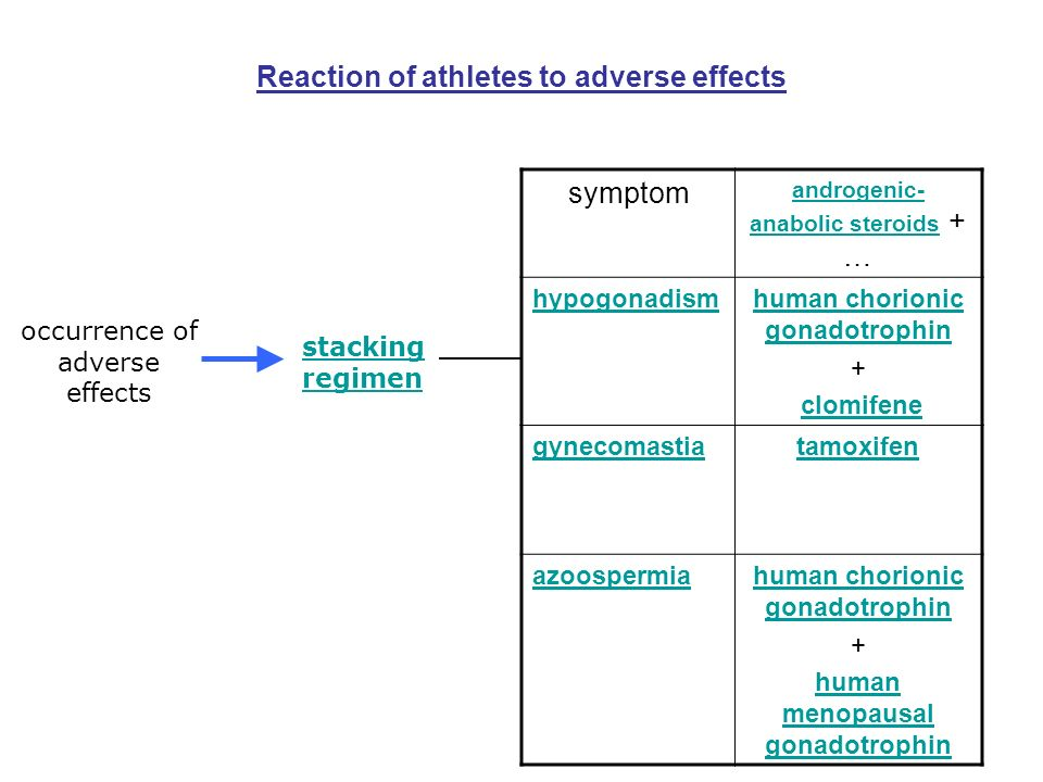 Reaction of athletes to adverse effects