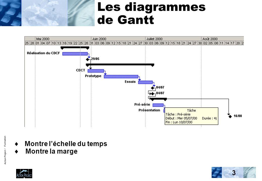 Pilotage ppt video online tlcharger les diagrammes de gantt ccuart Image collections