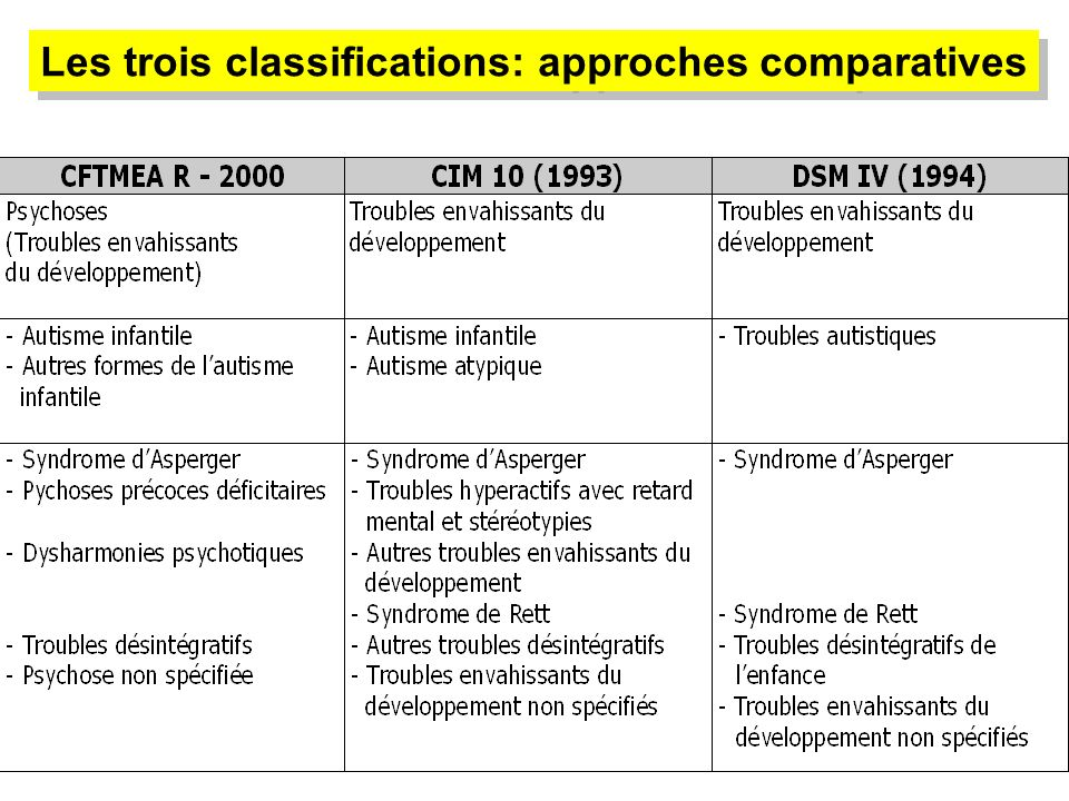 Les trois classifications: approches comparatives