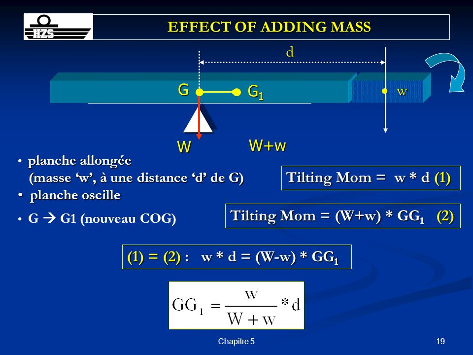  EFFECT OF ADDING MASS d G G1 w W+w W Tilting Mom = w * d (1)