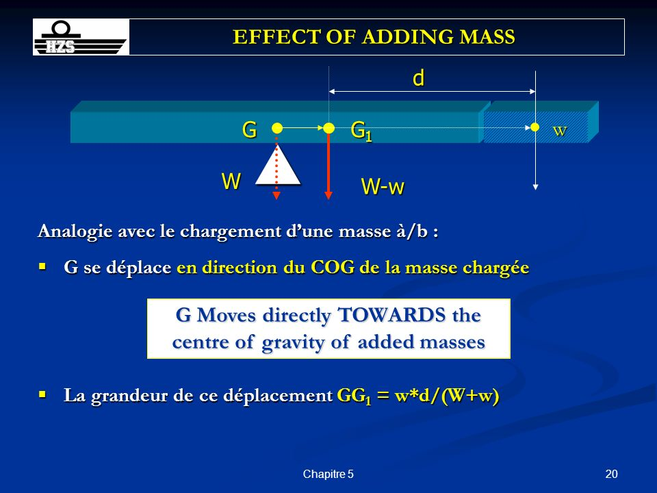 G Moves directly TOWARDS the centre of gravity of added masses