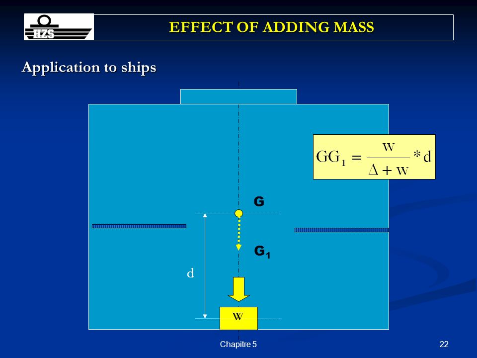 EFFECT OF ADDING MASS Application to ships G G1 d W Chapitre 5