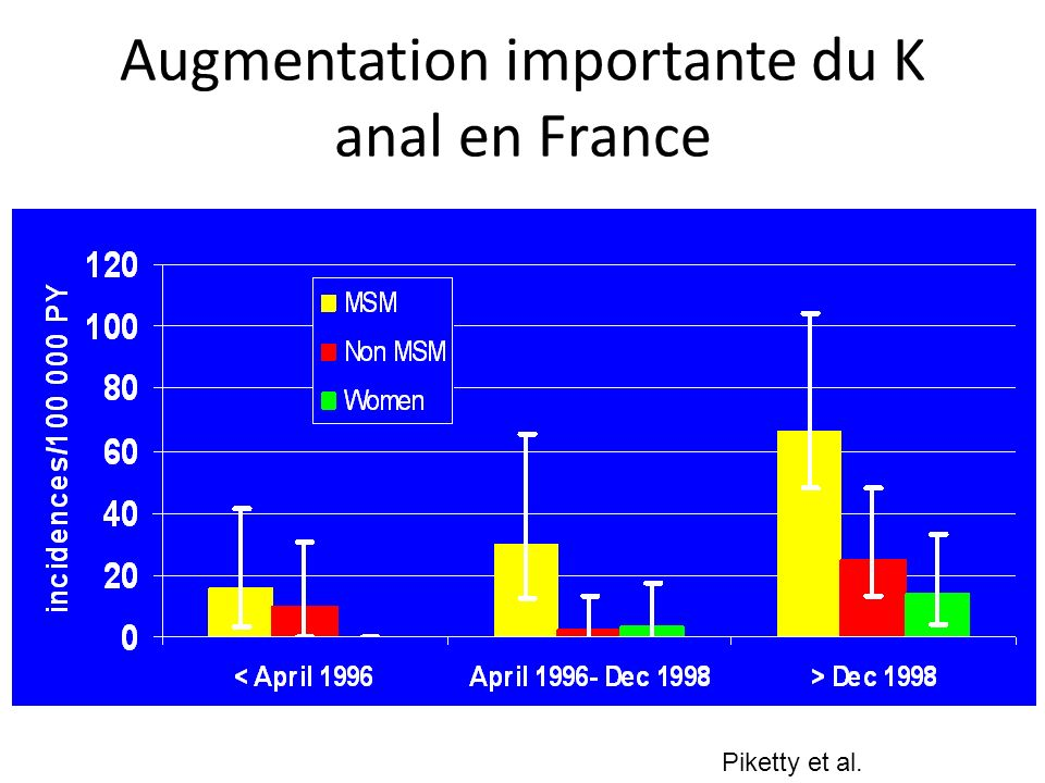 Augmentation importante du K anal en France