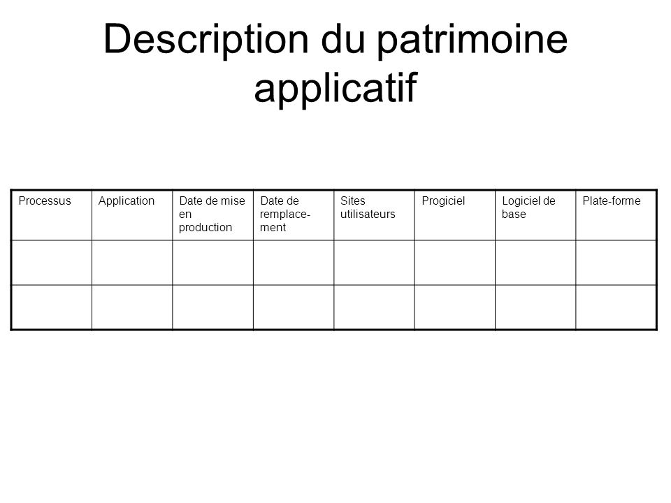 Description du patrimoine applicatif