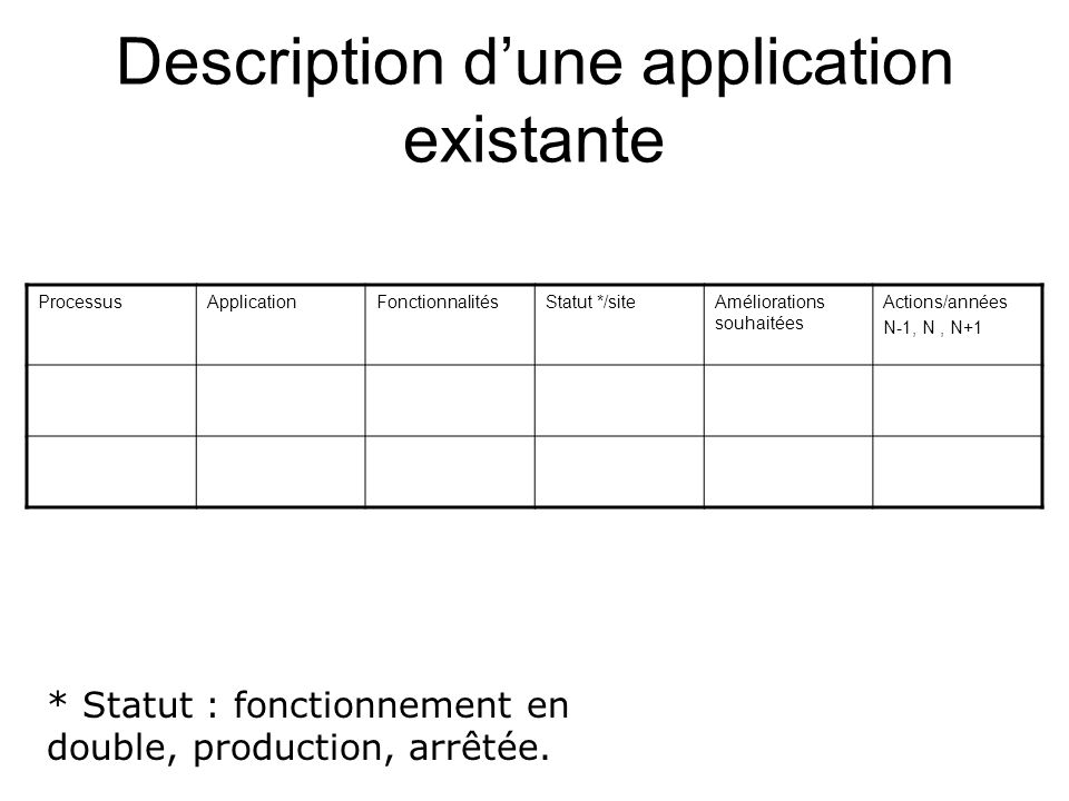 Description d'une application existante