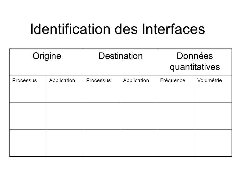 Identification des Interfaces