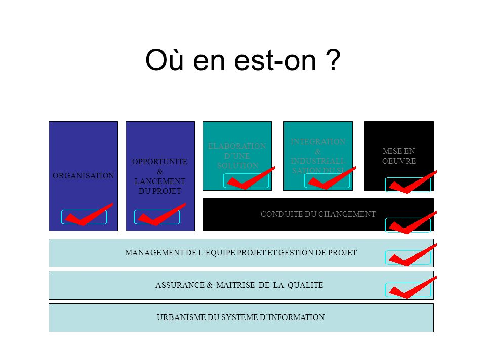 Où en est-on INTEGRATION & INDUSTRIALI-SATION DU SI ELABORATION