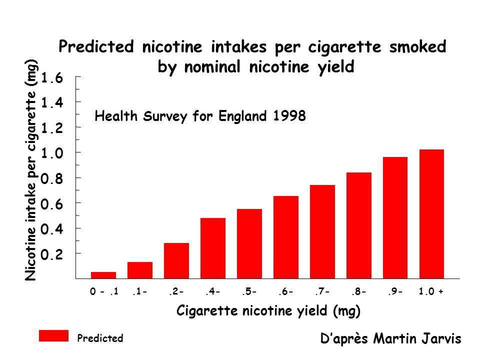 Predicted nicotine intakes per cigarette smoked by nominal nicotine yield