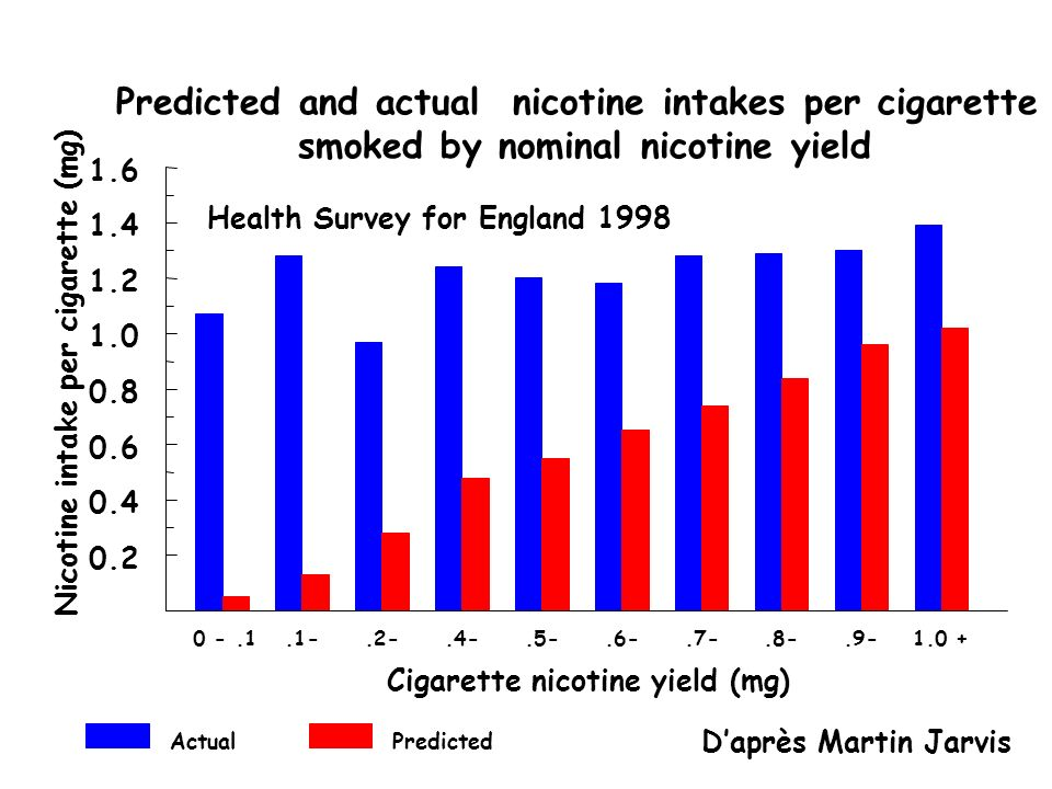 Predicted and actual nicotine intakes per cigarette smoked by nominal nicotine yield
