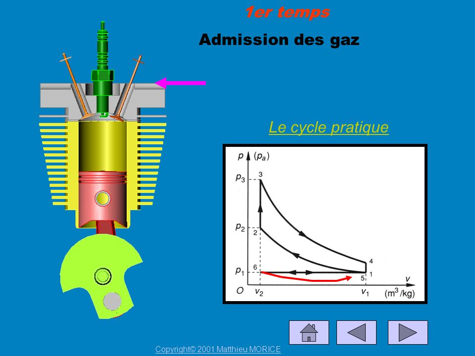 1er temps Admission des gaz Le cycle pratique