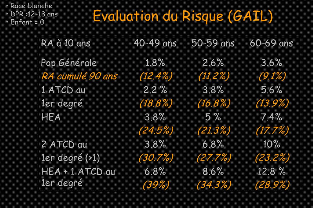 Evaluation du Risque (GAIL)