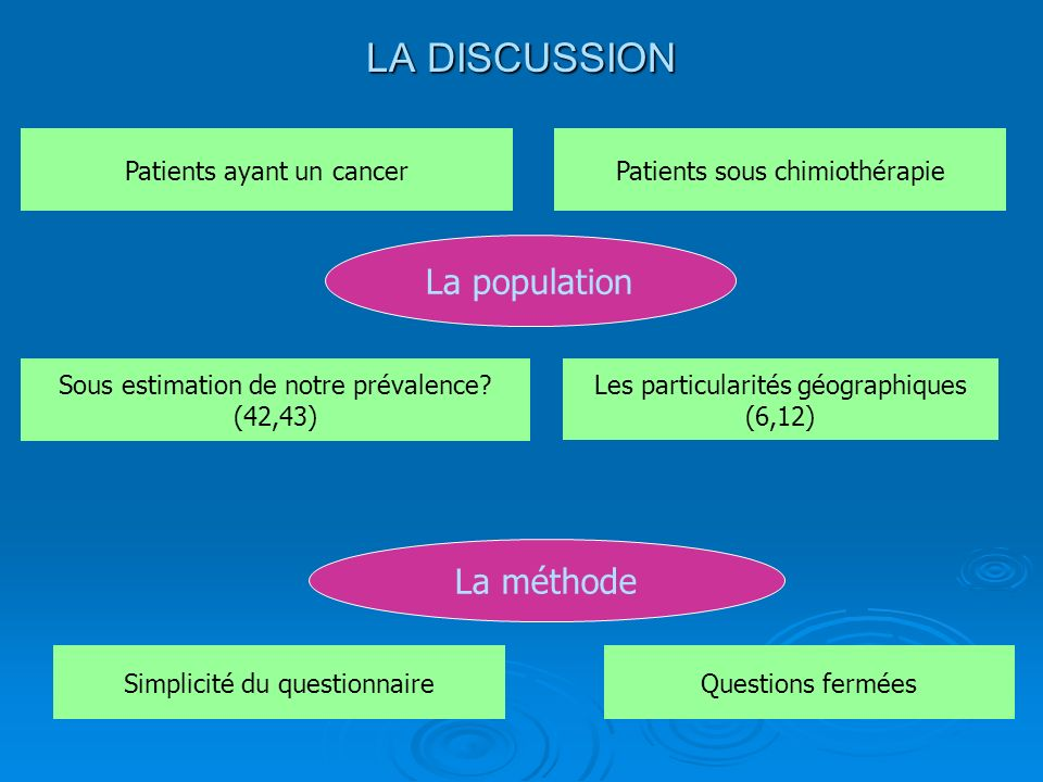 LA DISCUSSION La population La méthode Patients ayant un cancer