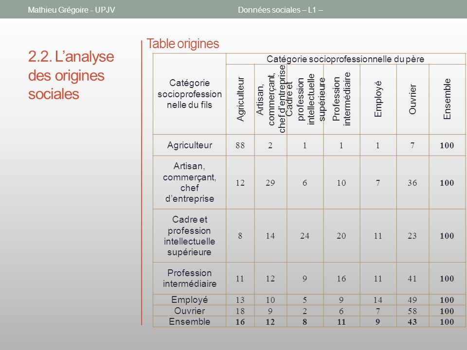 2.2. L'analyse des origines sociales