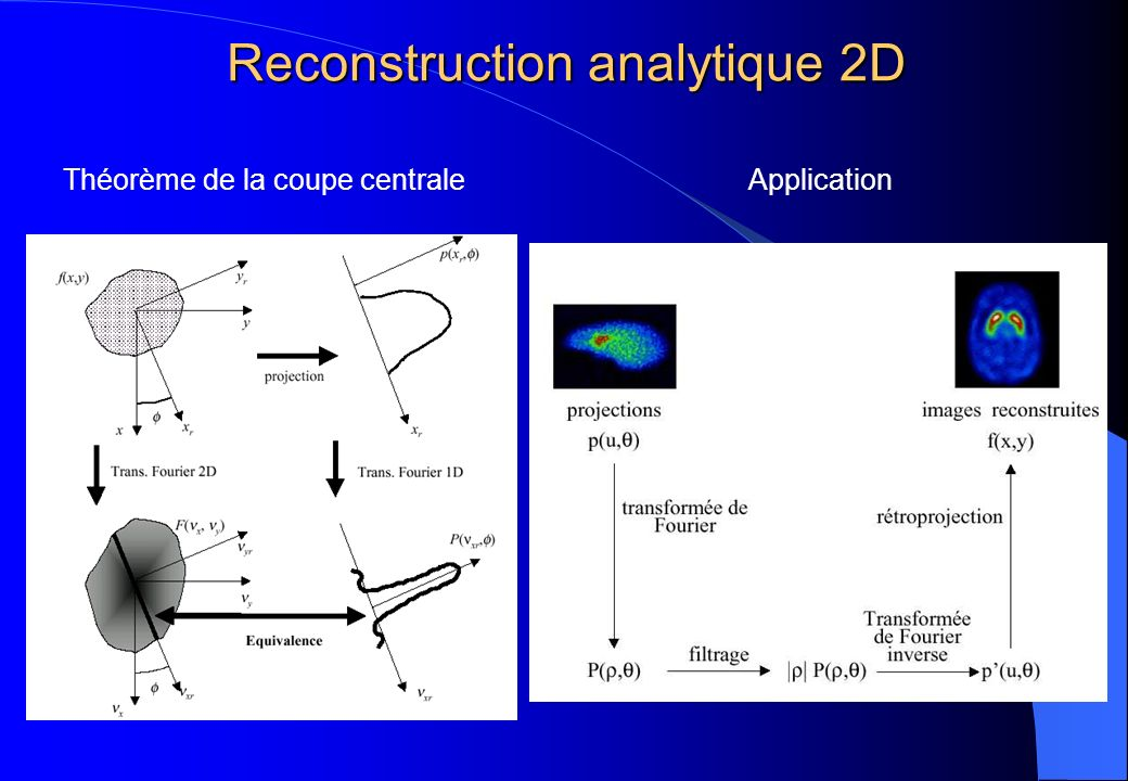 Reconstruction analytique 2D