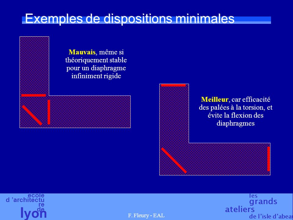 Exemples de dispositions minimales
