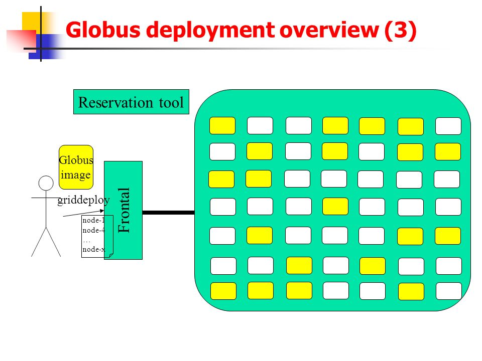 Globus deployment overview (3)