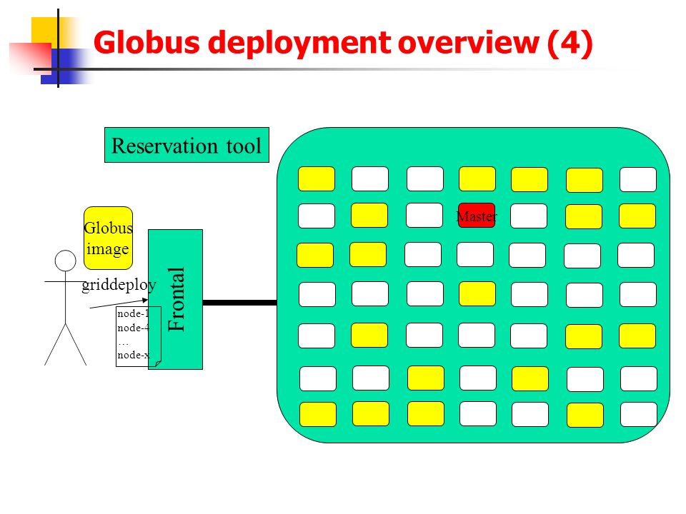 Globus deployment overview (4)