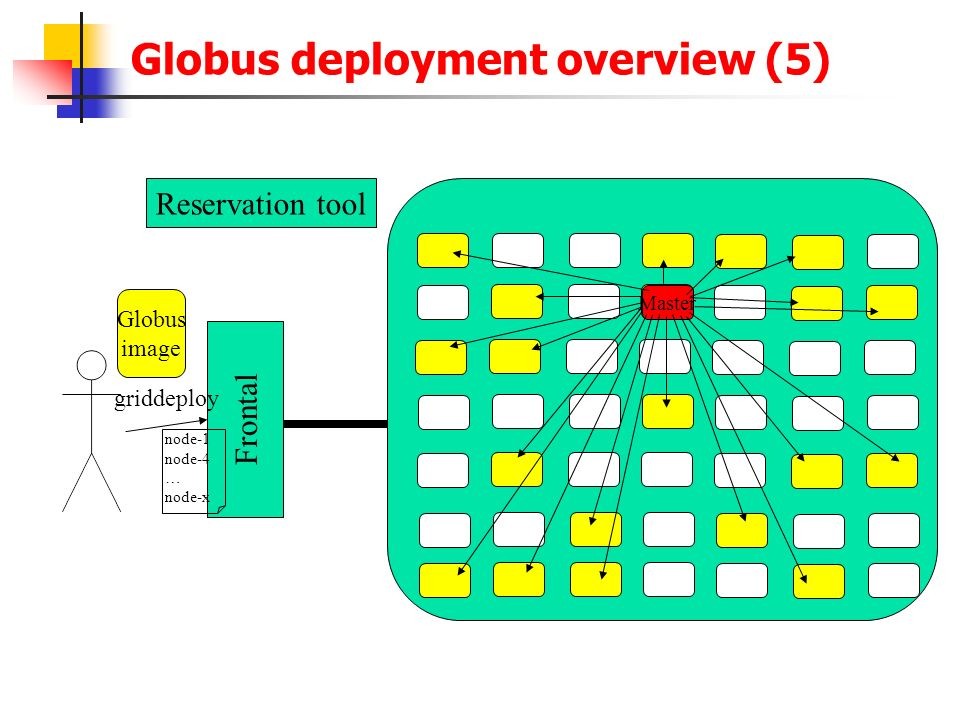 Globus deployment overview (5)