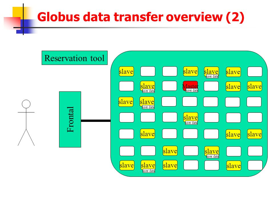 Globus data transfer overview (2)