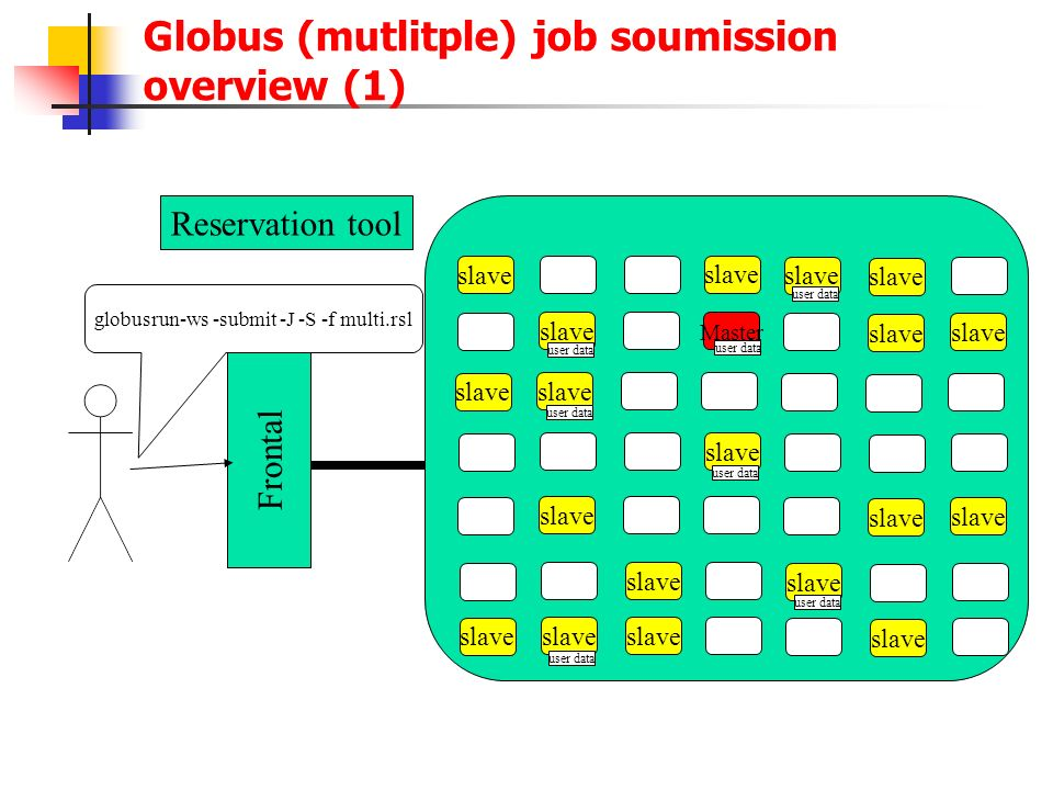 Globus (mutlitple) job soumission overview (1)