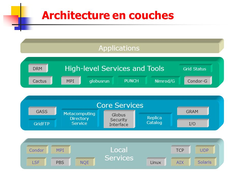 Architecture en couches
