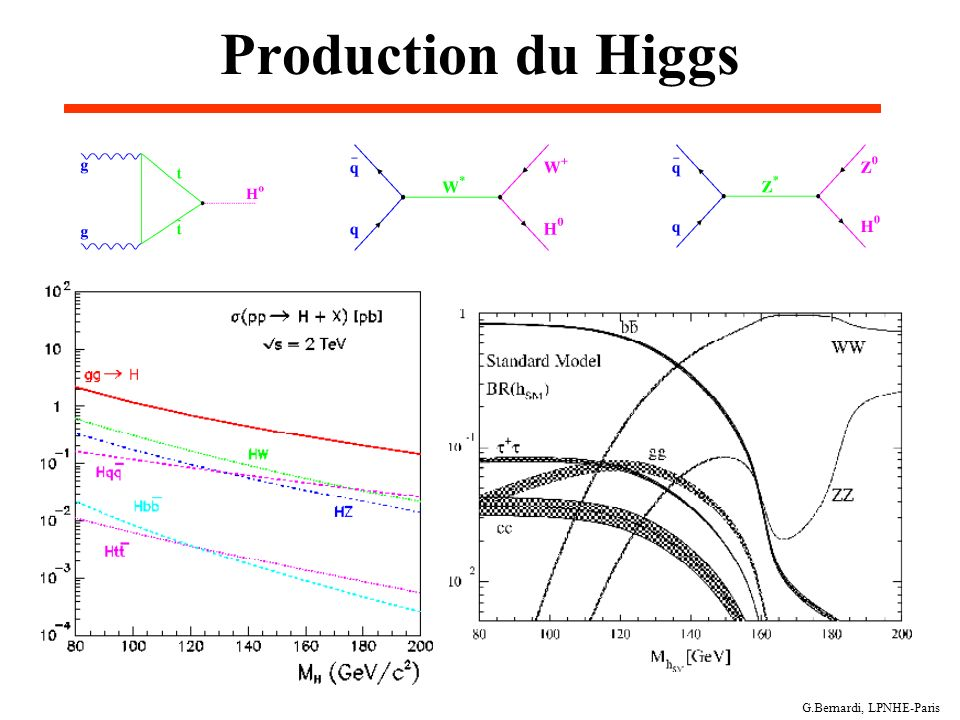 Production du Higgs