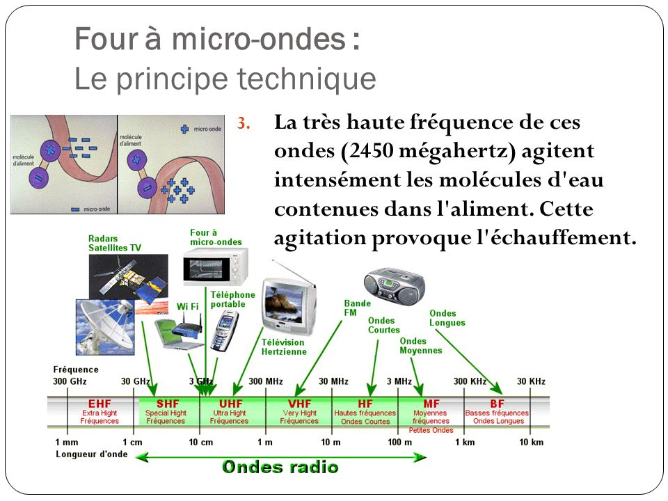 Four à micro-ondes : Le principe technique