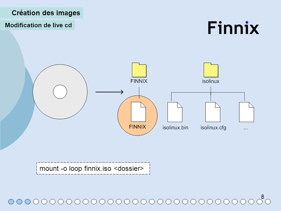 mount -o loop finnix.iso <dossier>