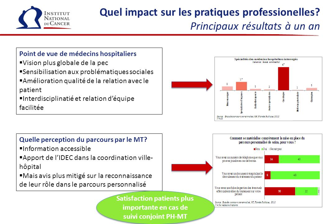 Satisfaction patients plus importante en cas de suivi conjoint PH-MT