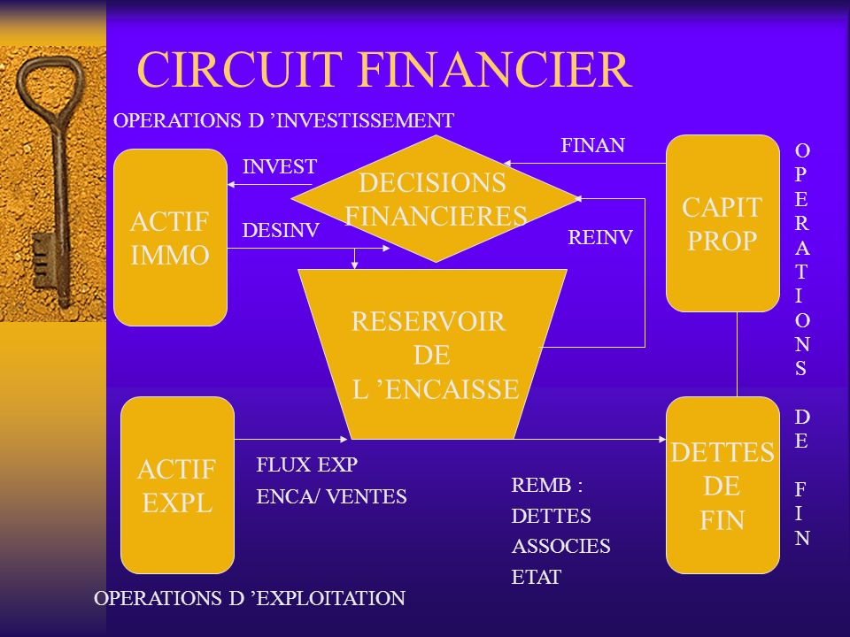 CIRCUIT FINANCIER DECISIONS CAPIT FINANCIERES ACTIF PROP IMMO