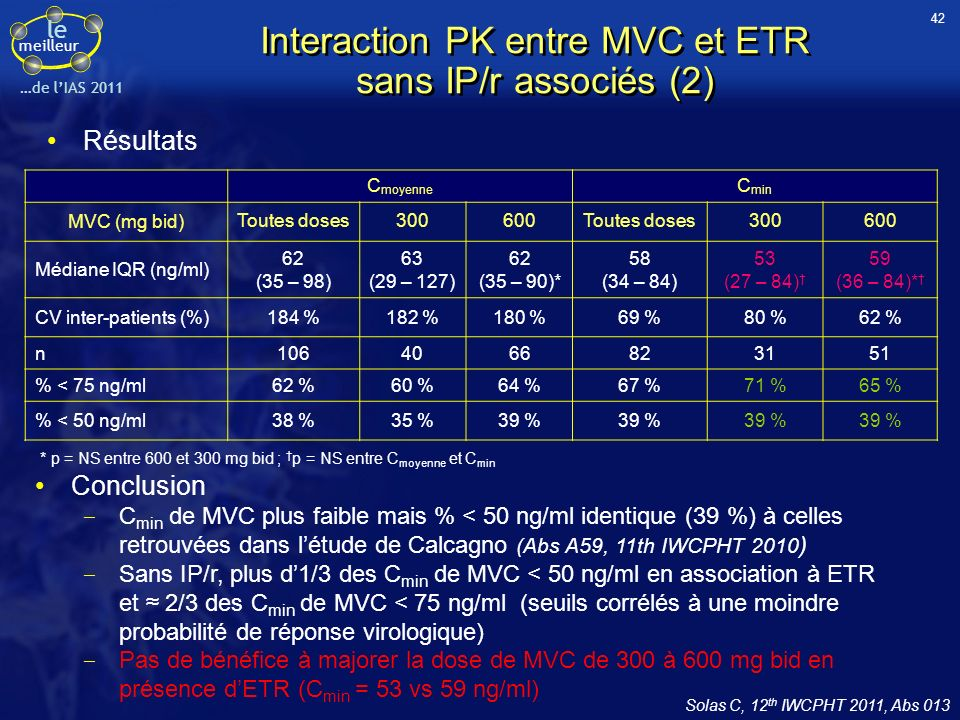 Interaction PK entre MVC et ETR sans IP/r associés (2)