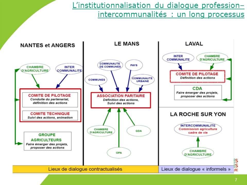 L'institutionnalisation du dialogue profession–intercommunalités : un long processus
