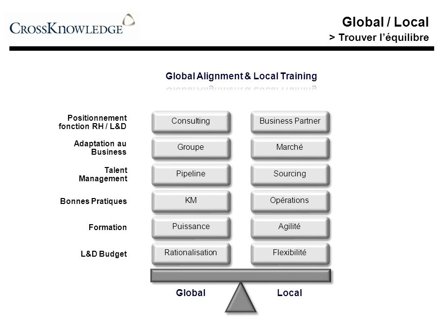 Global Alignment & Local Training