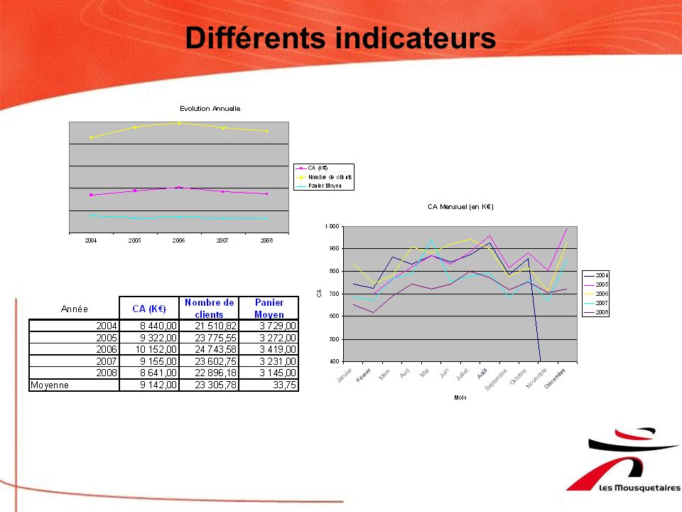 Différents indicateurs