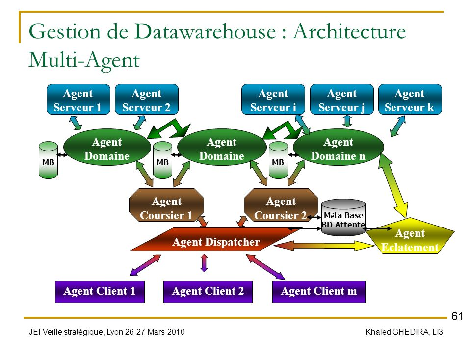 Gestion de Datawarehouse : Architecture Multi-Agent