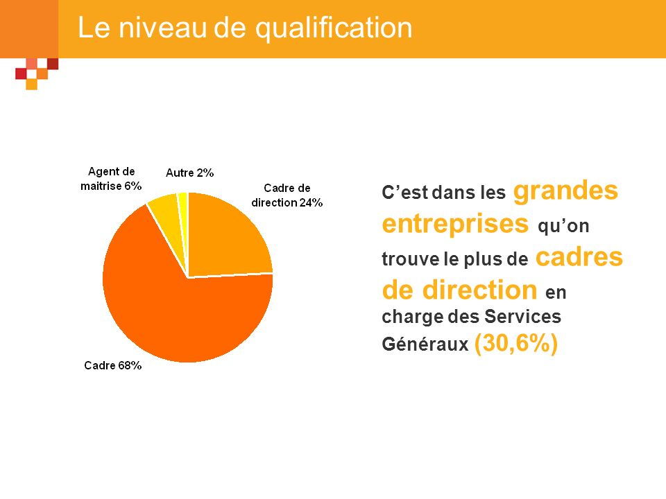 Le niveau de qualification