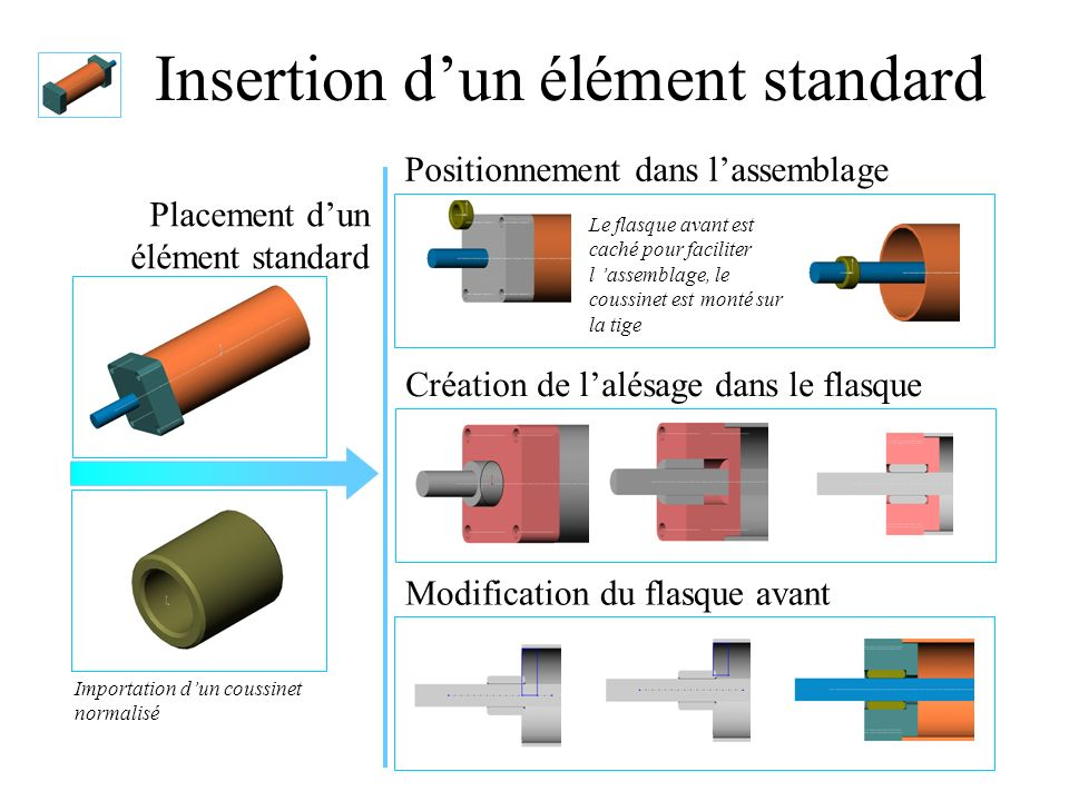 Insertion d'un élément standard