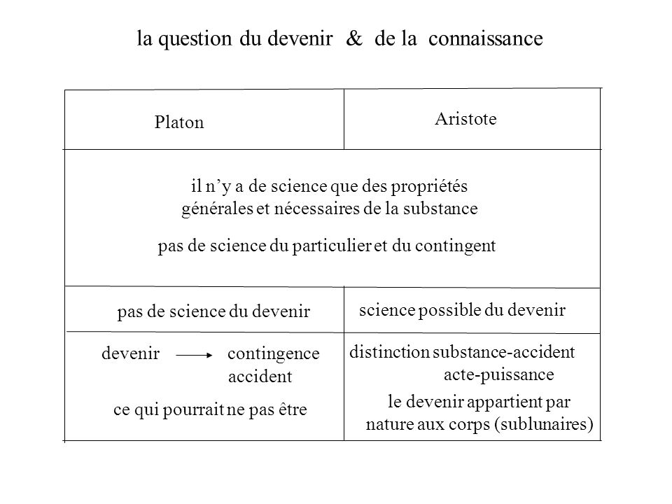 la question du devenir & de la connaissance