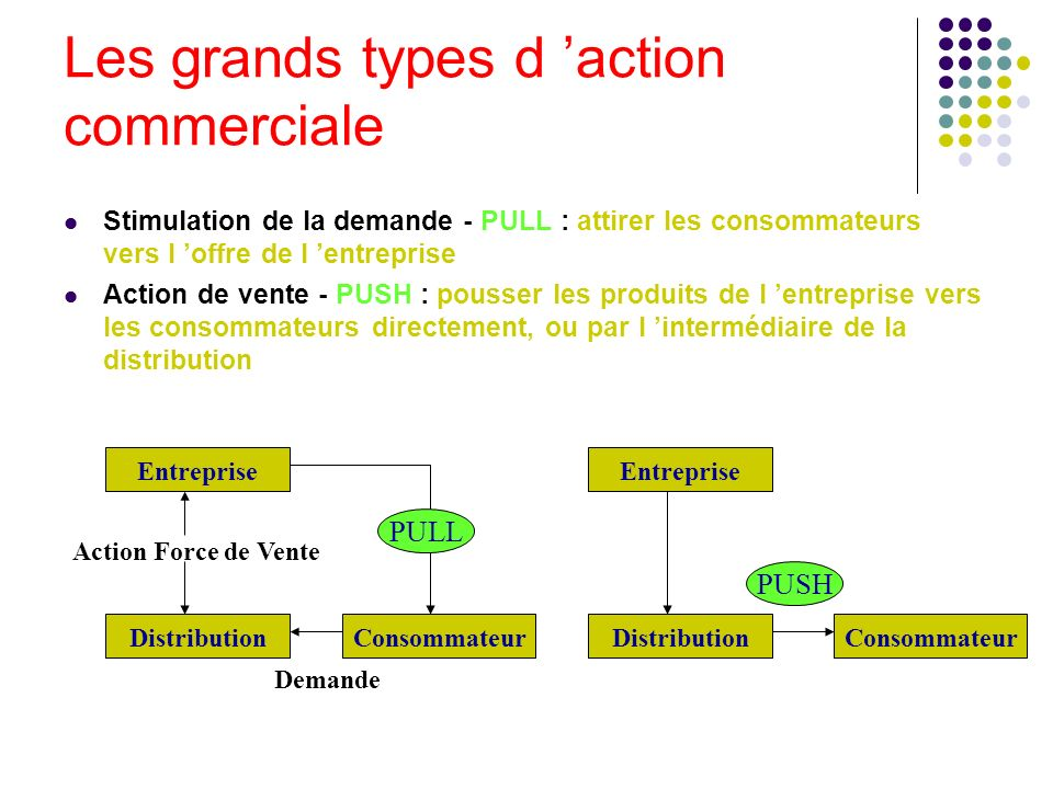 Les grands types d 'action commerciale