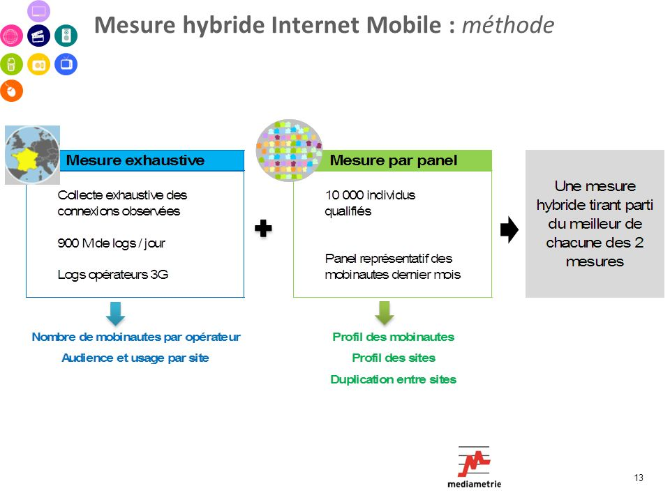 Mesure hybride Internet Mobile : méthode