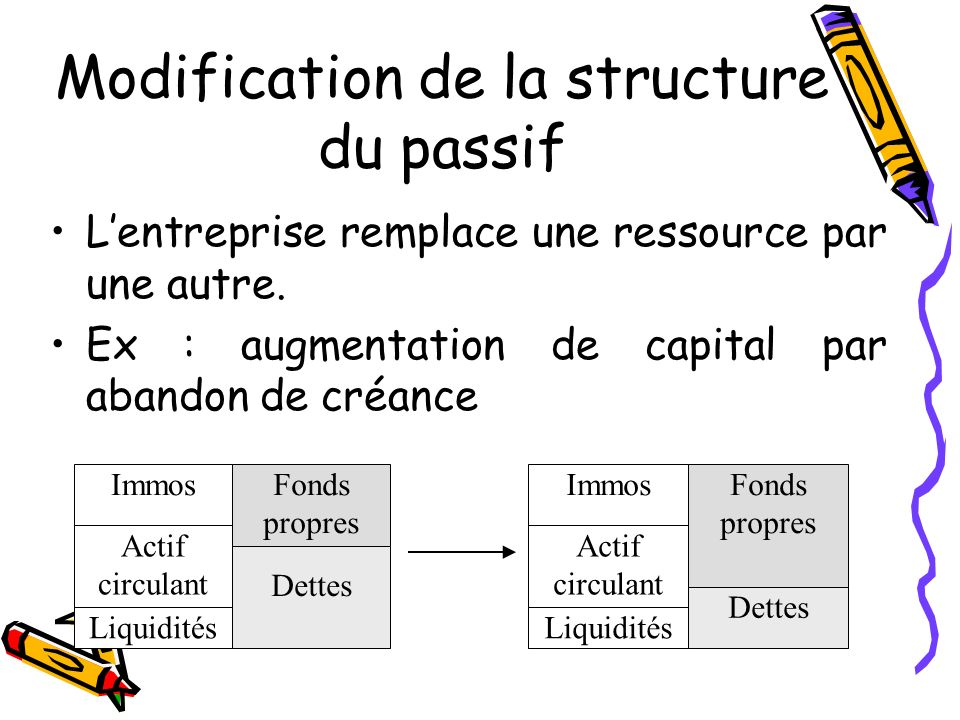 Modification de la structure du passif