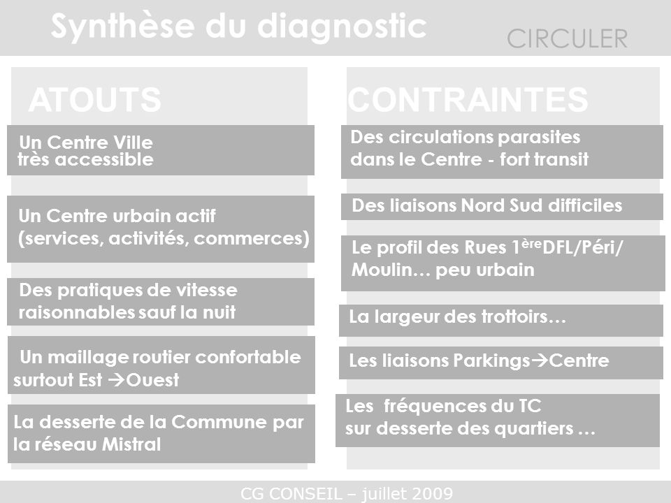 Synthèse du diagnostic
