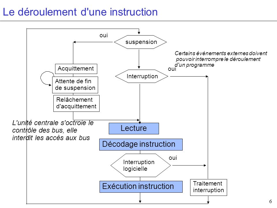 Le déroulement d une instruction