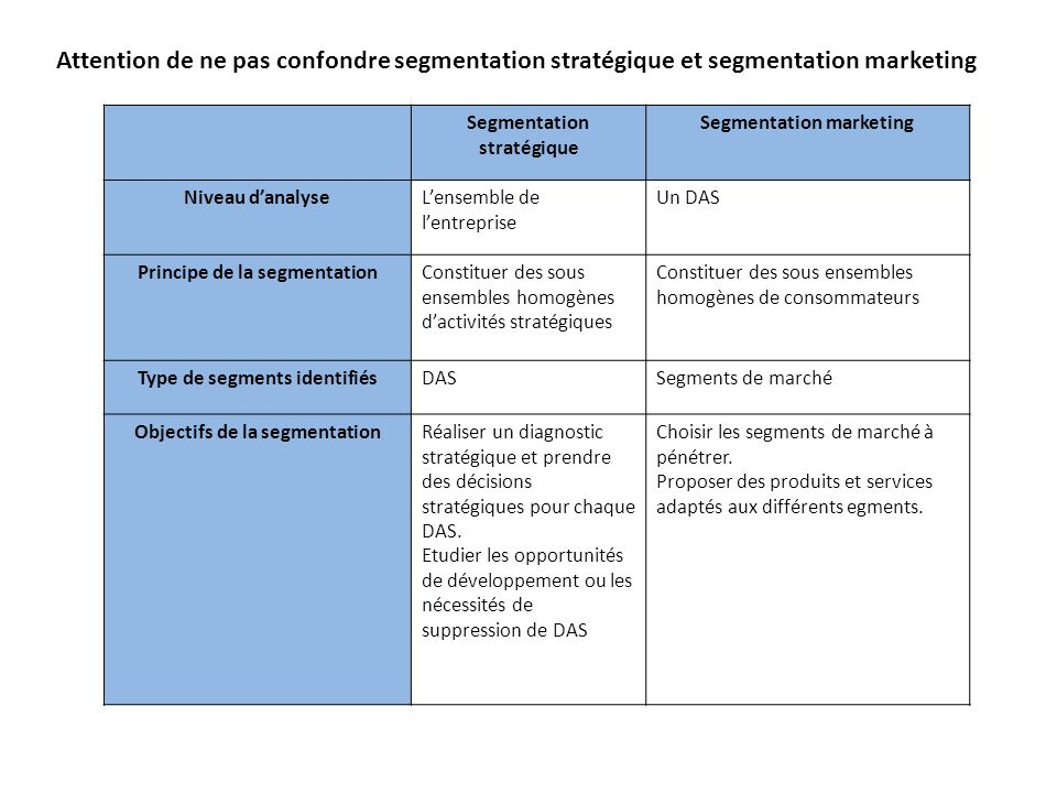 Attention de ne pas confondre segmentation stratégique et segmentation marketing