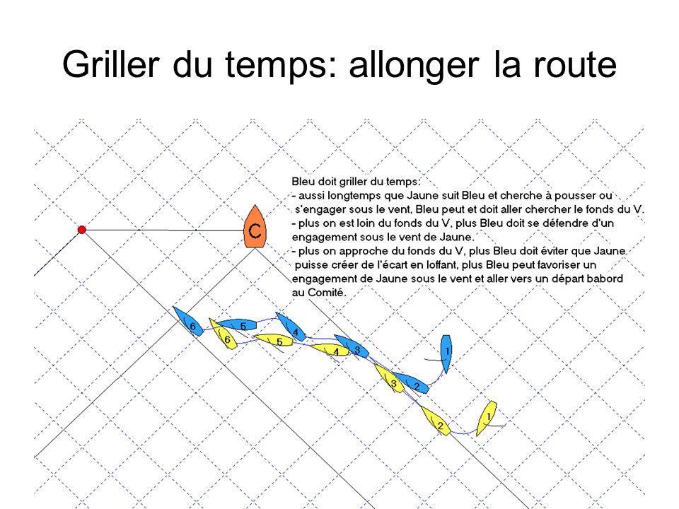 Griller du temps: allonger la route
