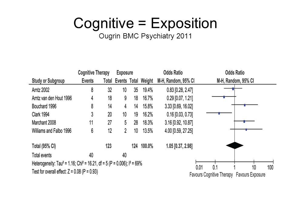 Cognitive = Exposition Ougrin BMC Psychiatry 2011