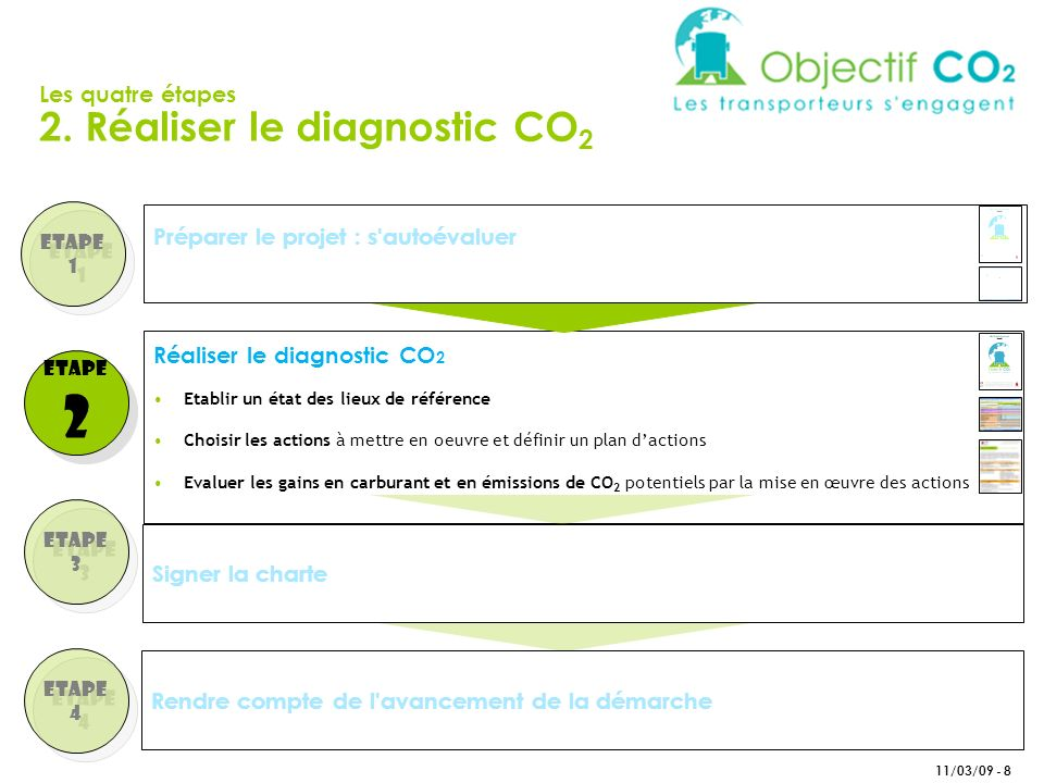 2 2. Réaliser le diagnostic CO2 Les quatre étapes