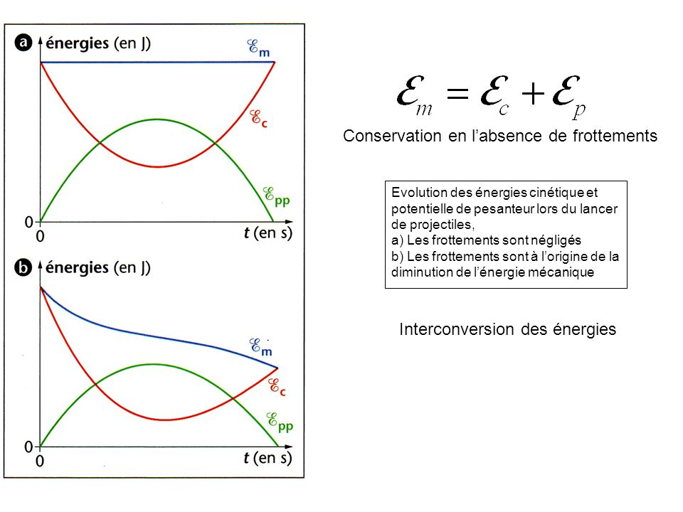 Interconversion des énergies