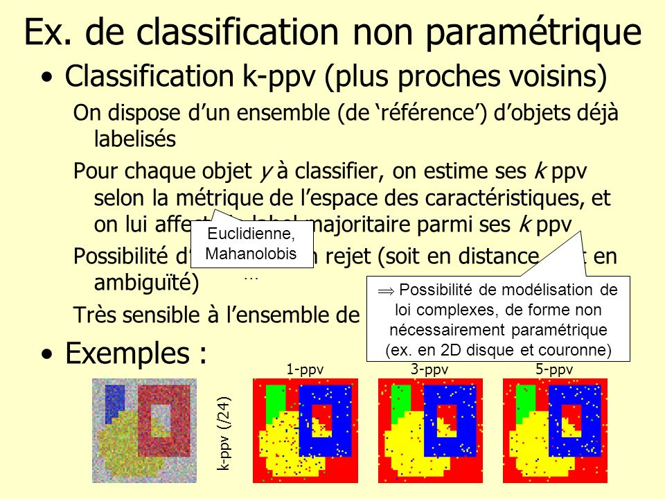 Ex. de classification non paramétrique